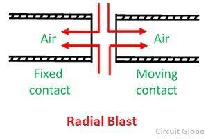 radial-blast-circuit-breaker