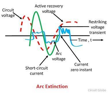 restriking-voltage-transient-image