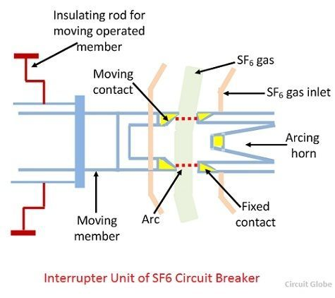 Miraculous What Is Sf6 Circuit Breaker Construction Working Principle Wiring 101 Cranwise Assnl