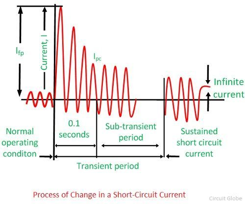 short-circuit-current-1