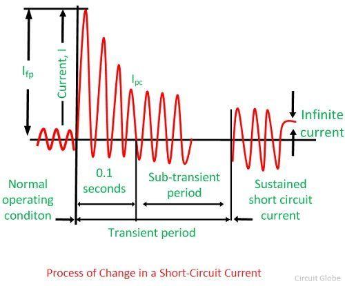 short-circuit-current-1
