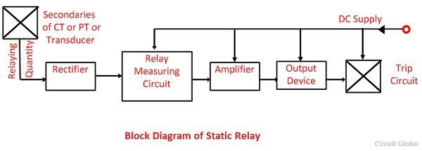What is a Static Relay Definition Advantages Limitations of