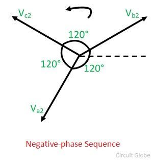 negative-sequence-component