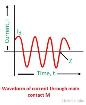 waveform-of-current-through-main-contact-m