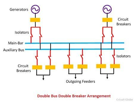 Double-bus-Double-Breaker-Arrangemnet
