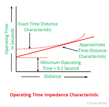Operating-time-impedance-characteristic-