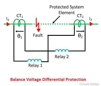 What is differential protection relay description its types on biased voltage differential protection relay asfbconference2016 Gallery
