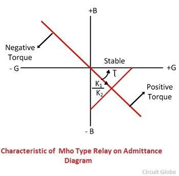 characteristic-of-mho-type-relay-on-admittance-diagram