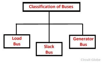 classification-of-buses