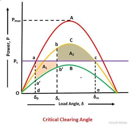 critical-clearing-angle-curve-