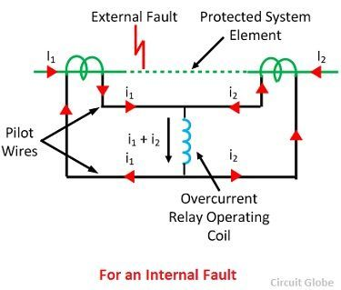 What is differential protection relay description its types on current differential relay for an internal fault asfbconference2016 Image collections