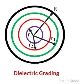 dielectric-grading-