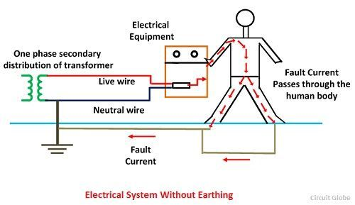 what is electrical earthing  definition  types of electrical wiring in house and related important points electrical wiring in house diagram