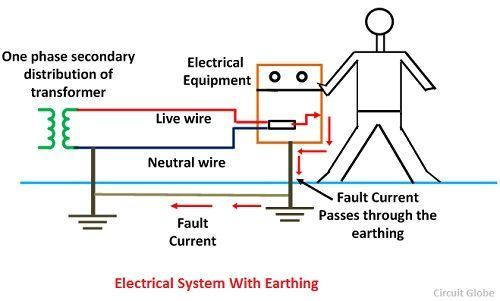 what is electrical earthing definition types of earthing its rh circuitglobe com Grounding Electrical Theory Grounding Electrical Theory