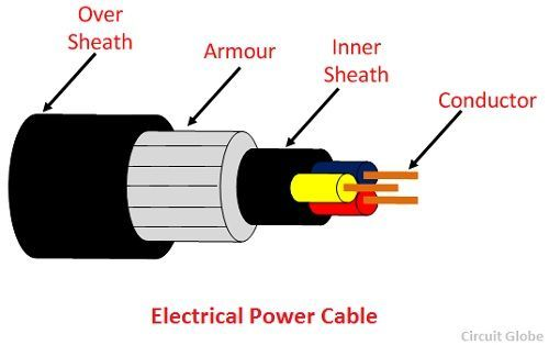 what is electrical power cable definition construction of cable circuit globe
