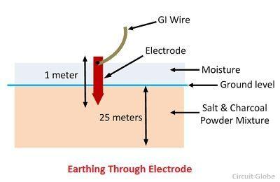 electrode-earthing