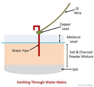 electrode-through-water-main