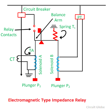 What Is Impedance Types Distance Relay Decsription Principle Of - Electromagnetic relay meaning