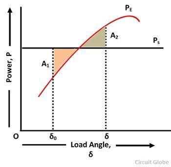 equal-area-criteria-curve-diagram
