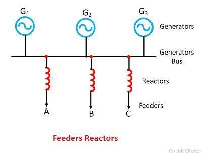 feeder-reactor