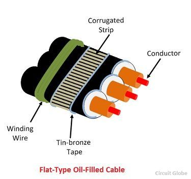flat-type-oil-filled-cable-