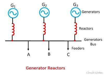 generator-reactor