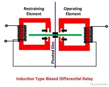 What is Differential Protection Relay Description its Types on
