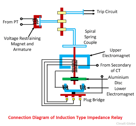 What is Impedance Types Distance Relay? - Definition