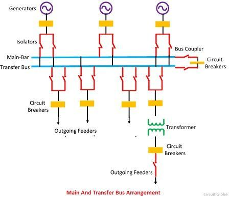 main-and-transfer-bus-arrangment