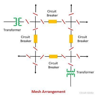 mesh-arrangement-
