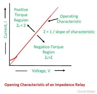 opening-characteristic-of-an-impedance-relay