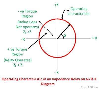 operating characteristic of an impedance relay on an