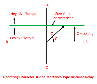 operating-characteristic-of-distance-relay-2-