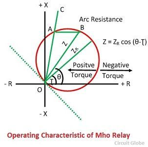 What is Mho Relay Description its Operating Characteristic