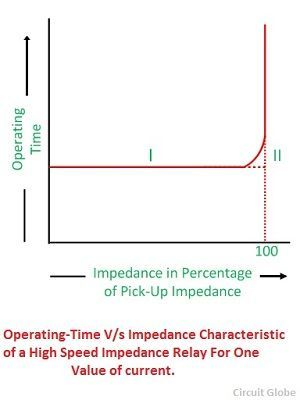 operating-time-impedance-characteristic-of-a-high-impedance-relay