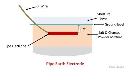 pipe-earth-electrode