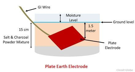 plate-earth-electrode-