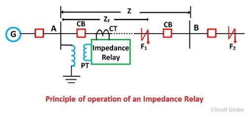 principle of operation of an impedance relay