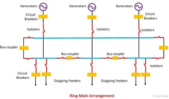 What is electrical bus bar definition types of electrical bus ring main arrangement ccuart Image collections