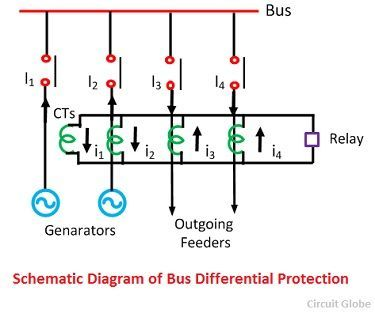 bus bar protection schemes backup protection fault bus schematic diagram of bus differential protection