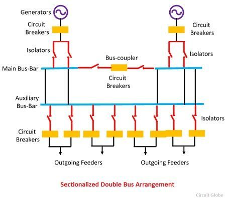 What is Electrical Bus-Bar? - Definition & Types of Electrical Bus ...