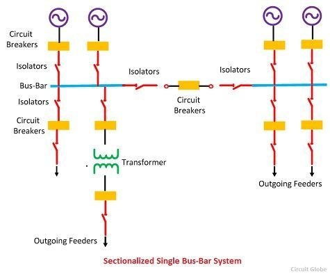 sectionalized-single-bus-bar-system