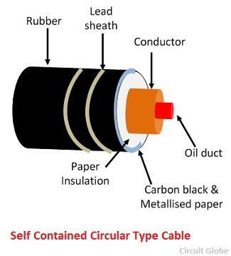 self-contained-circular-type-cable