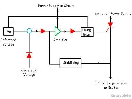what is automatic voltage regulator meaning working principle rh circuitglobe com Delco Remy Voltage Regulator Wiring Delco Remy Voltage Regulator Schematic