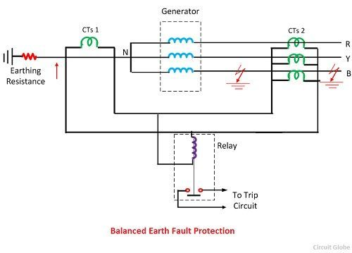 balanced earth fault protection of a generator