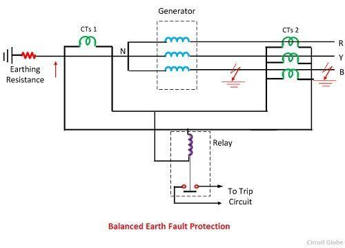 balanced-earth-fault-protection