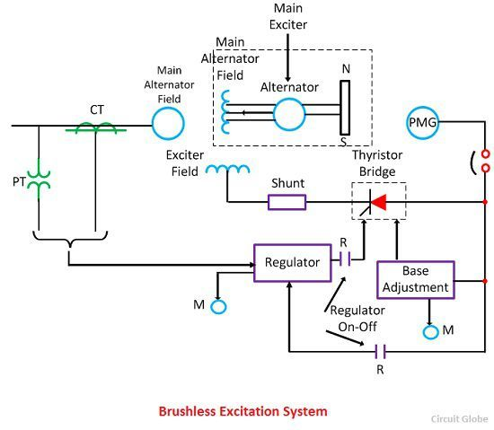 [DIAGRAM_38DE]  What is Excitation System? Definition & Types of Excitation System -  Circuit Globe | Brushless Generator Wiring Diagram |  | Circuit Globe