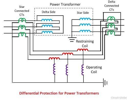 Differential Protection of a Transformer - Working & Problem