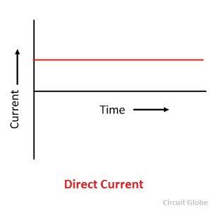 direct-current-wave-