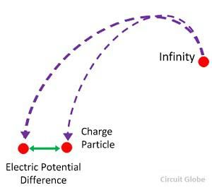 electric-potential-difference